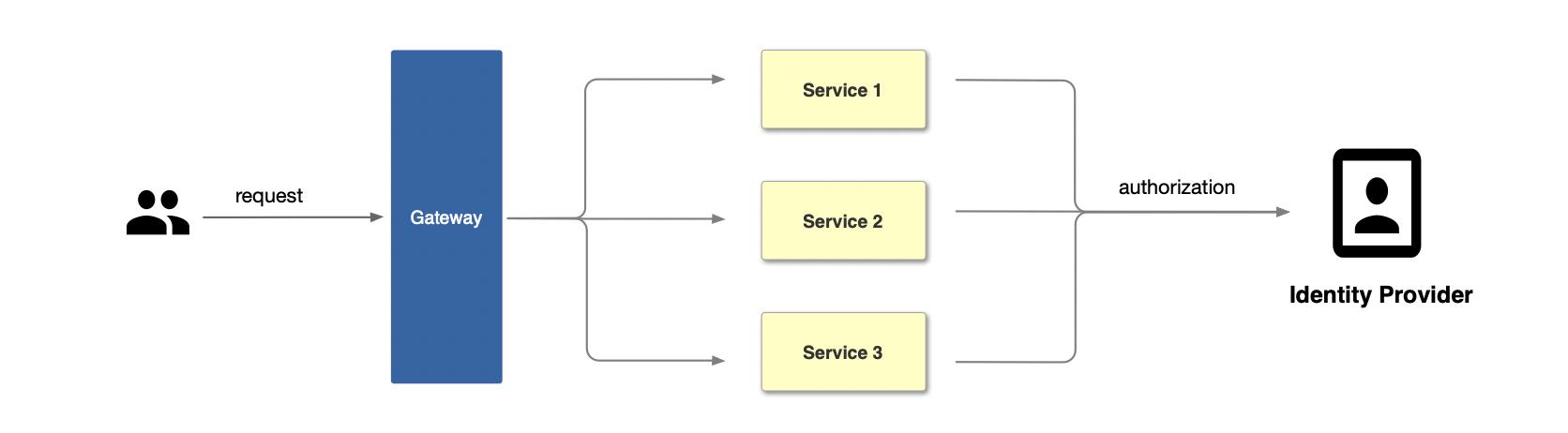 传统认证模式流程图