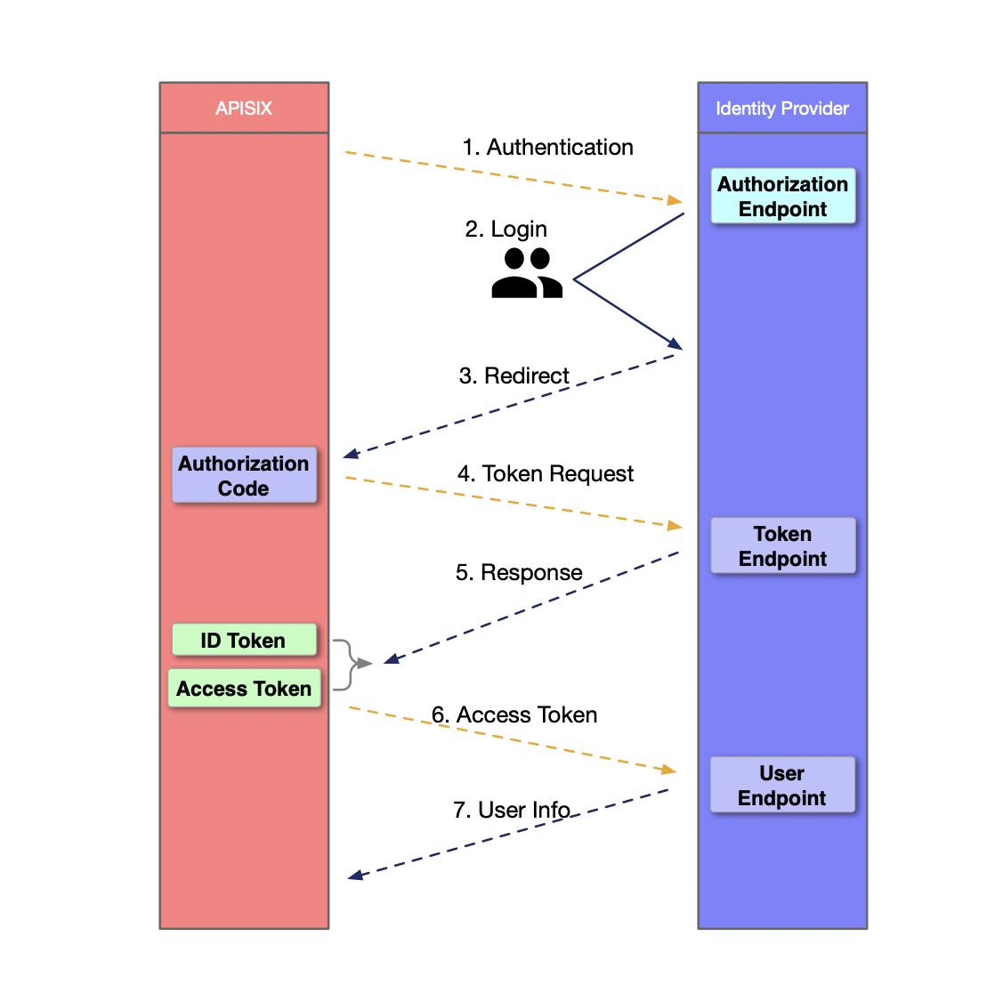 OpenID 认证流程图