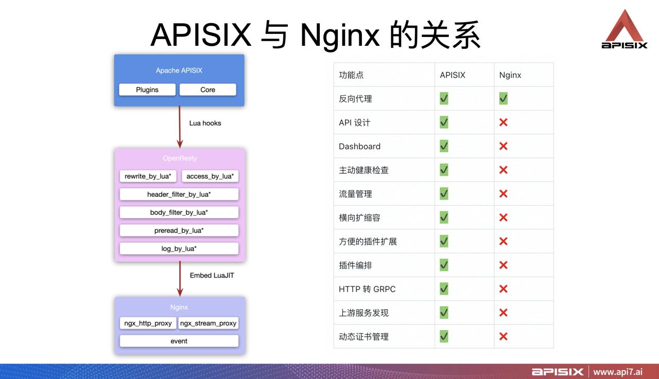 Apache APISIX 与 Nginx 的关系