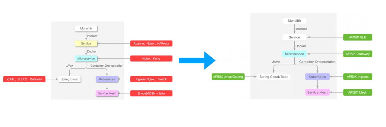 Apache APISIX 全流量解决方案