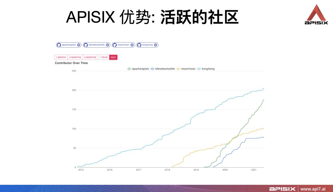 Apache APISIX 社区活跃度对比图