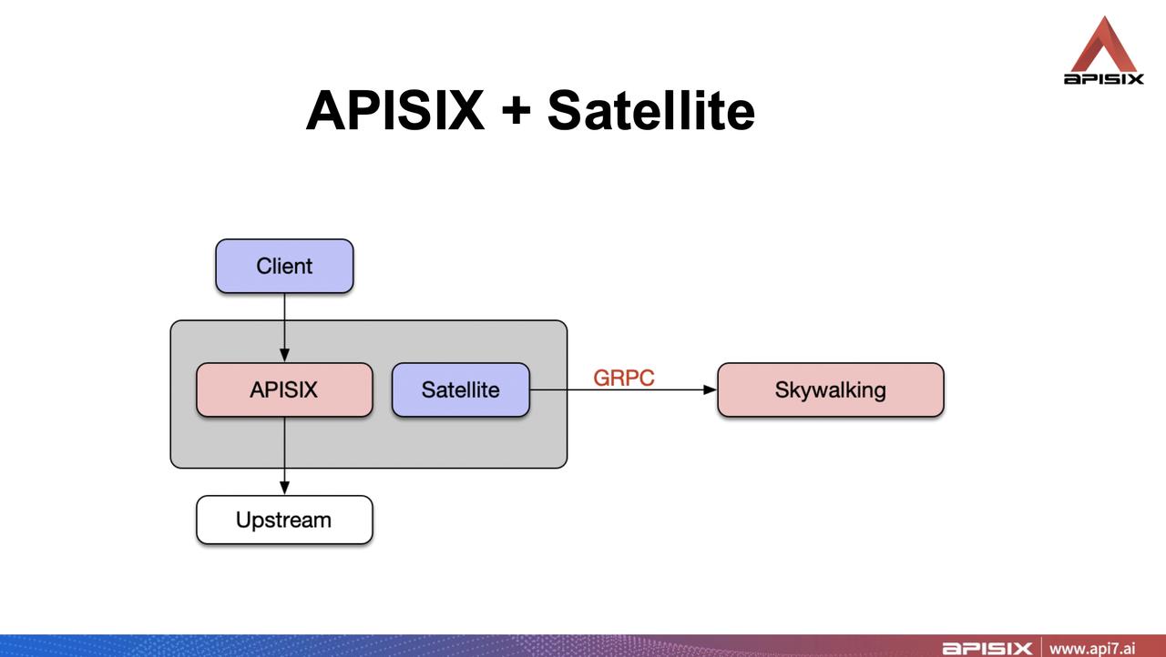 Apache APISIX SkyWalking Satellite