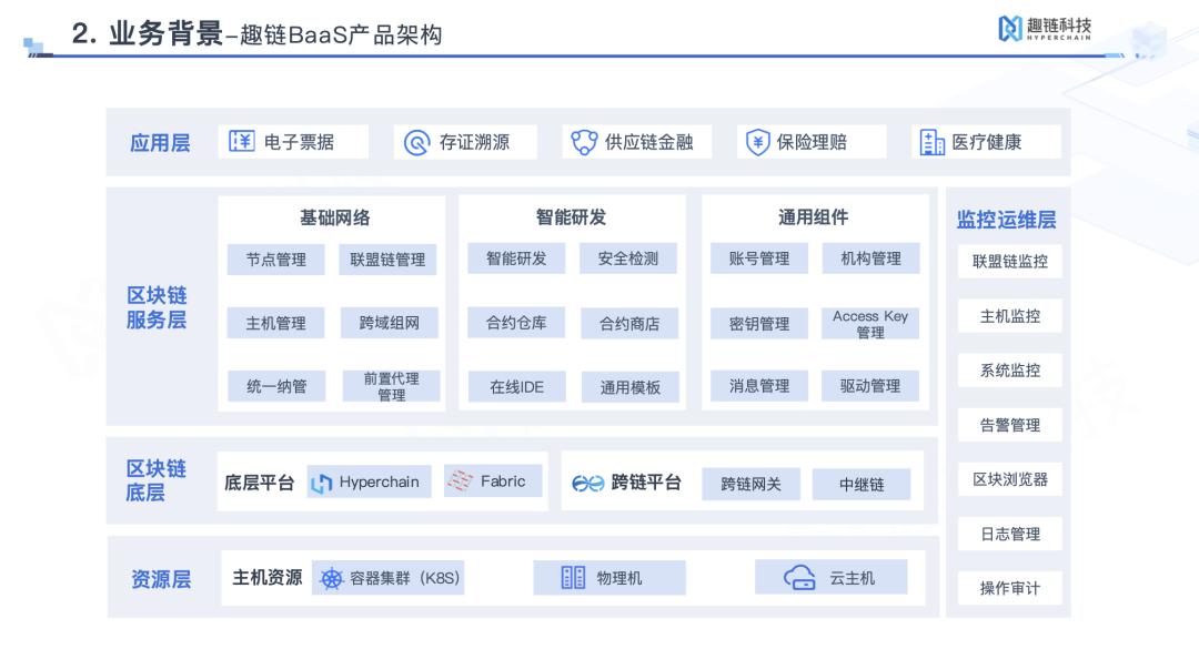 趣链科技 BaaS 产品的架构