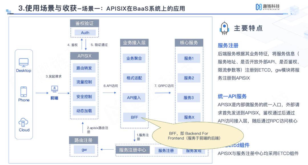 Apache APISIX 在 BaaS 系统上的应用