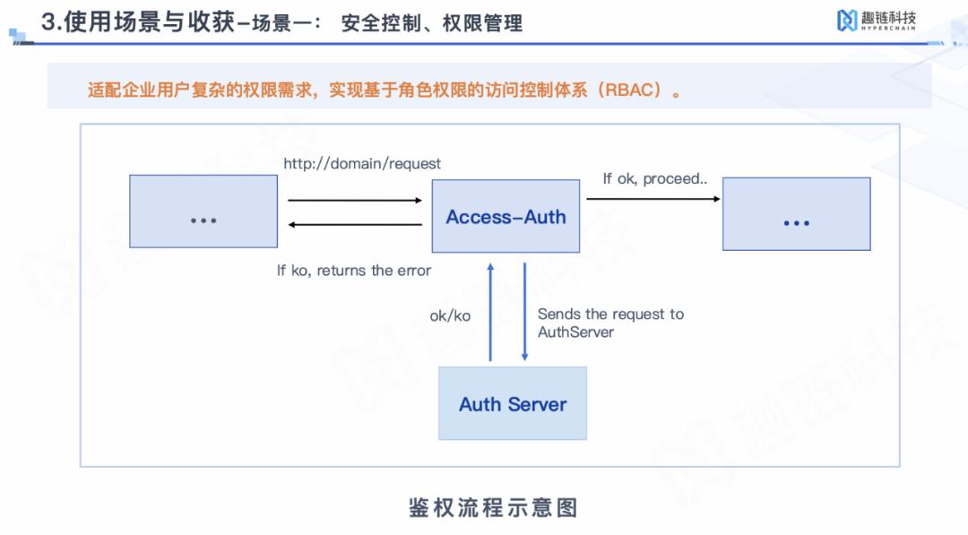 Apache APISIX 安全控制