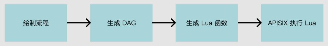 低代码能力实现原理