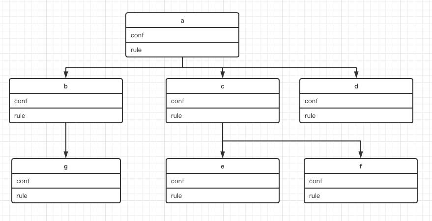 DAG 数据结构示意图