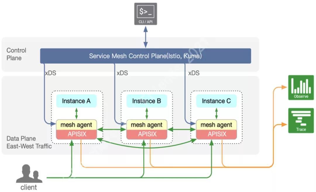 基于 Apache APISIX 的服务网格架构图