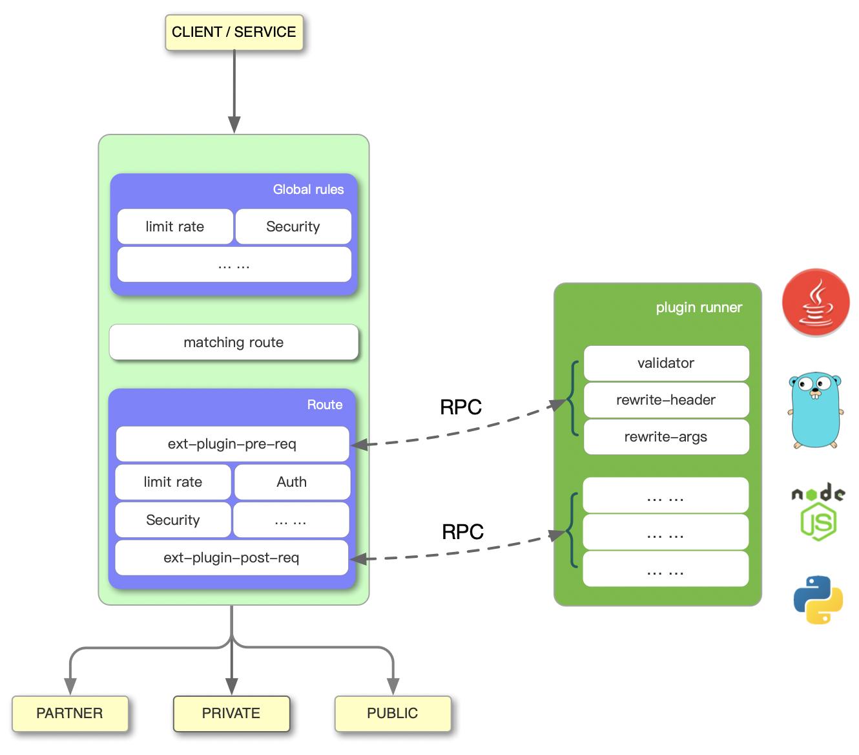 Apache APISIX work flow