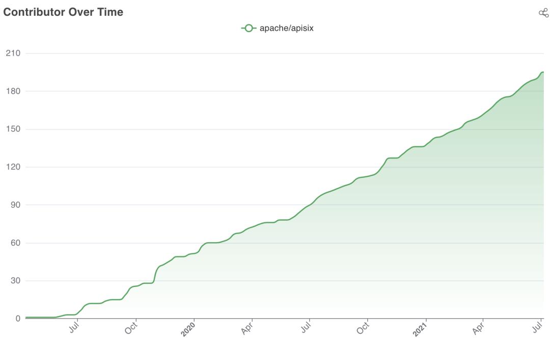 Apache APISIX contributor growth