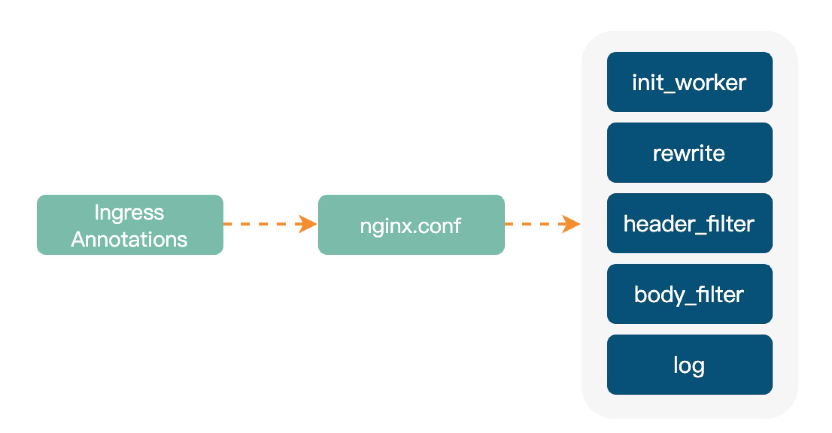 Ingress-Nginx 扩展能力实现