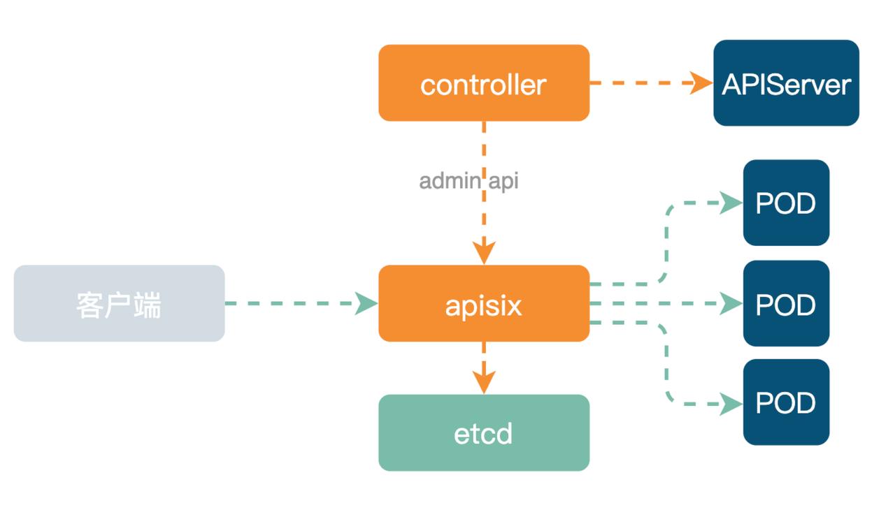 应用 APISIX Ingress 架构