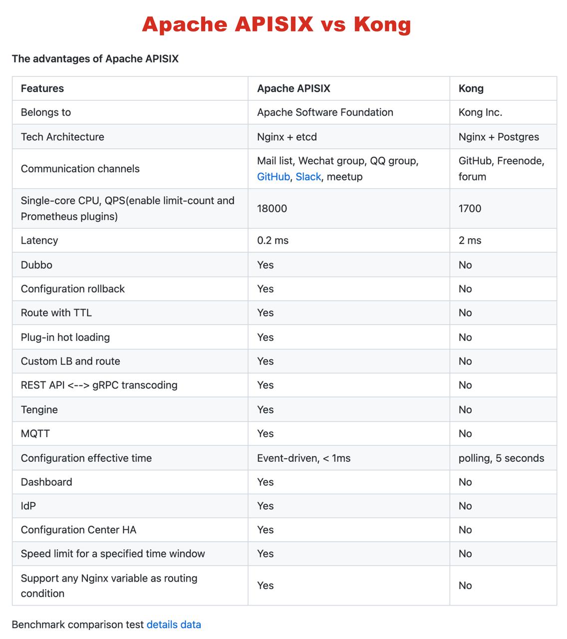Apache APISIX 与 Kong 性能对比图