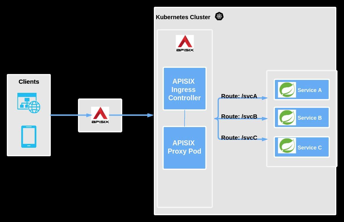APISIX Ingress 架构