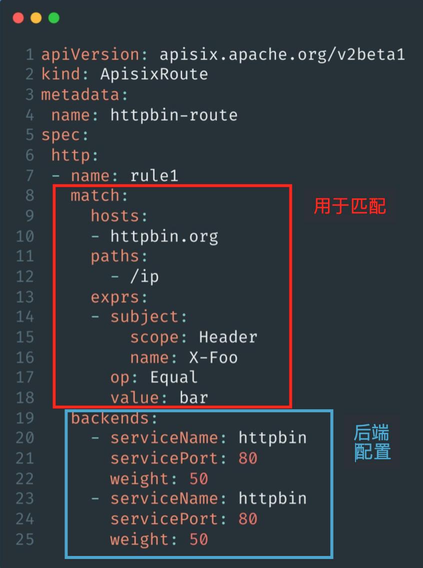 APISIX Route