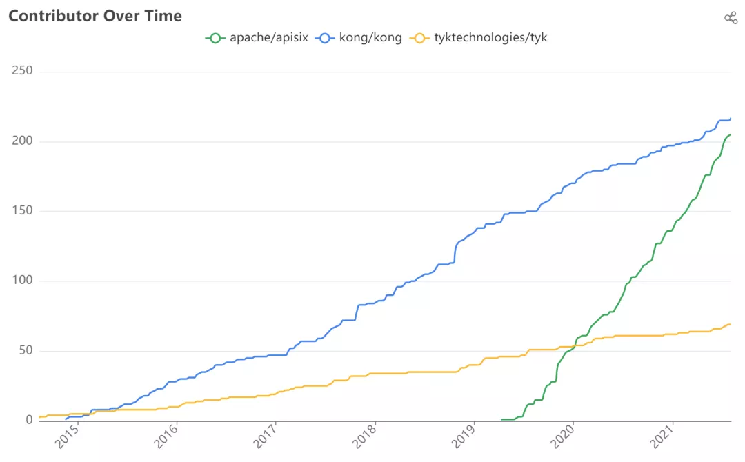 Contributors — The Golden Metric of OpenSource Projects